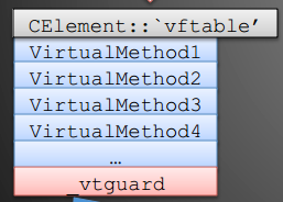 vtguard